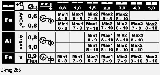 Tableau D-MIG 265