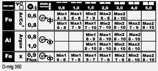 Tableau D-MIG 350
